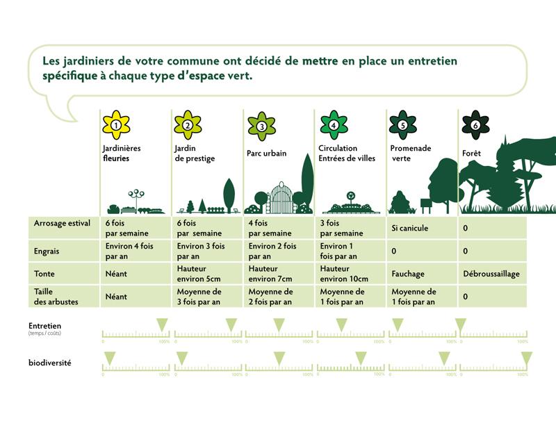 Gestion différenciée - www.gestiondifferenciee.be